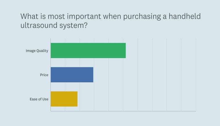 Chart showing survey result that 'image quality' is most important when purchasing a handheld ultrasound system